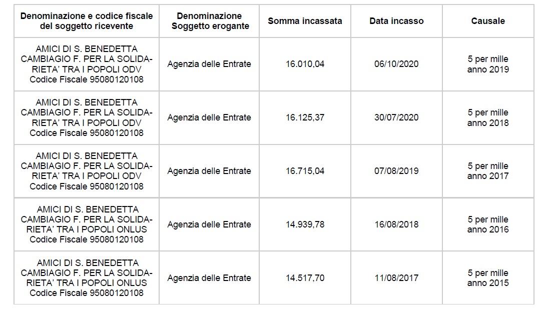 5X1000 Anno 2015-2016-2017-2018-2019
