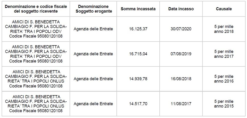5X1000 Anno 2015-2016-2017-2018